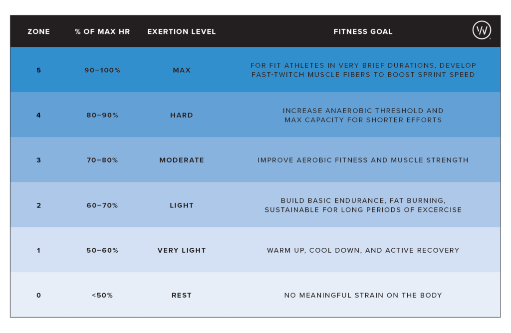 A heart rate zones chart based on percentage of max heart rate, and showing fitness goals that can be accomplished with each.